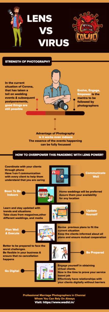 Lens-vs-virus